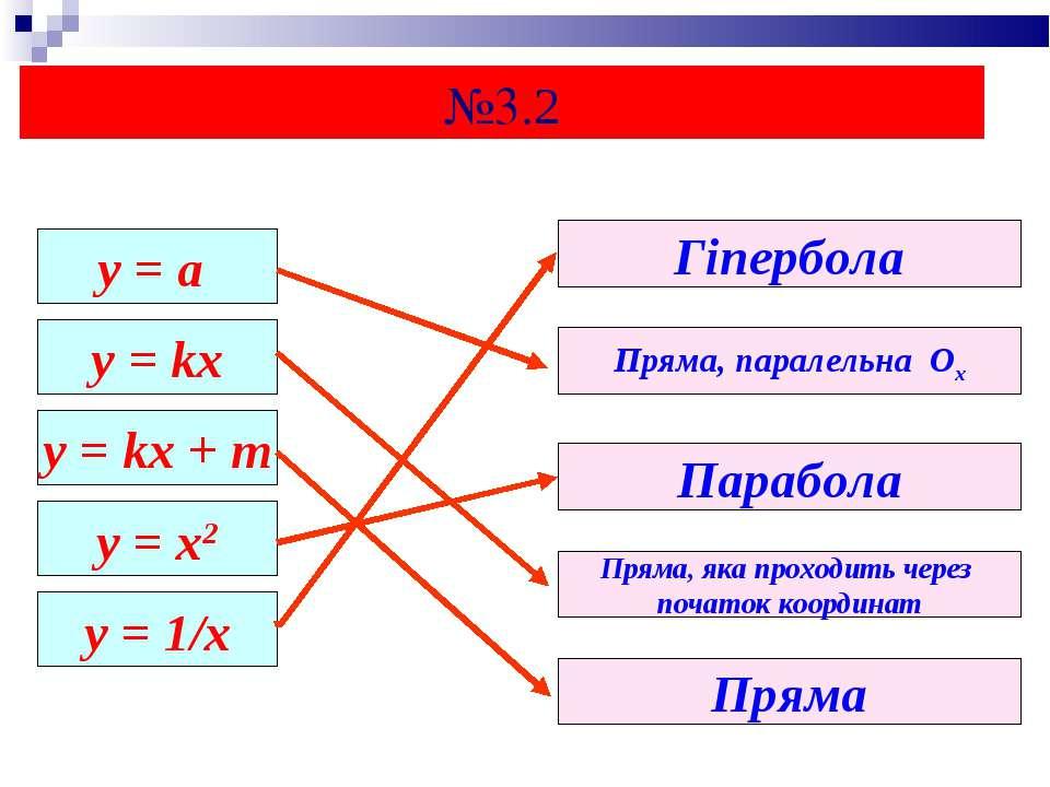 у = а y = kx y = kx + m y = x2 y = 1/x Пряма, паралельна Ох Парабола Гіпербол...