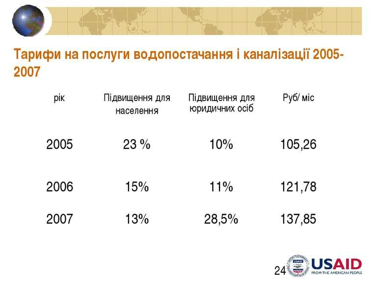Тарифи на послуги водопостачання і каналізації 2005-2007 PPP Strategies, Aug....