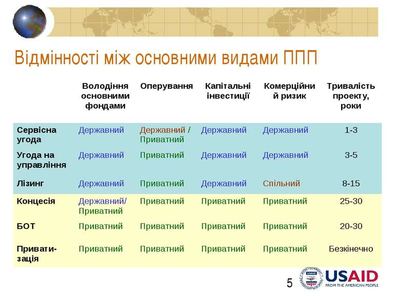 Відмінності між основними видами ППП PPP Strategies, Aug. 4-15, 2008