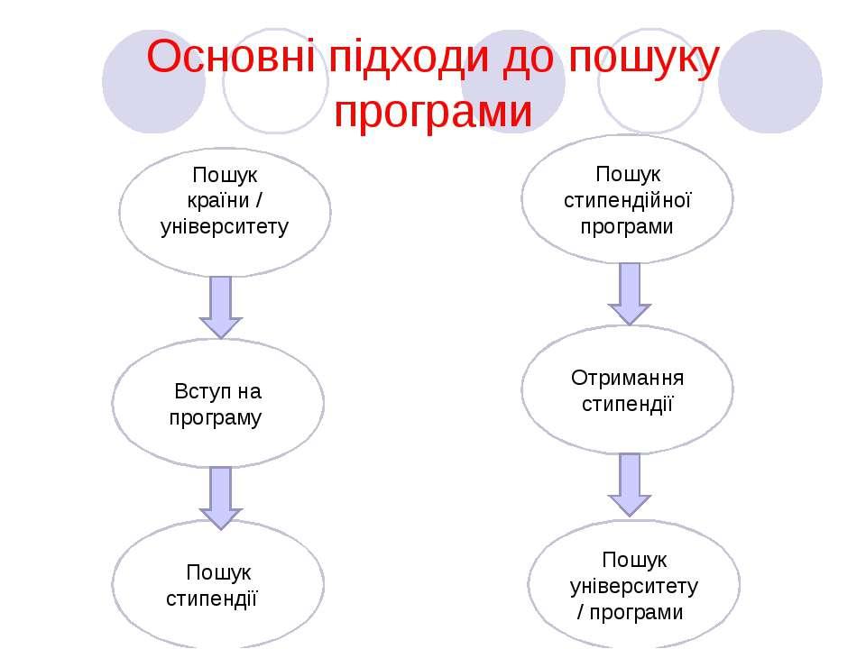 Основні підходи до пошуку програми Пошук країни / університету Вступ на прогр...
