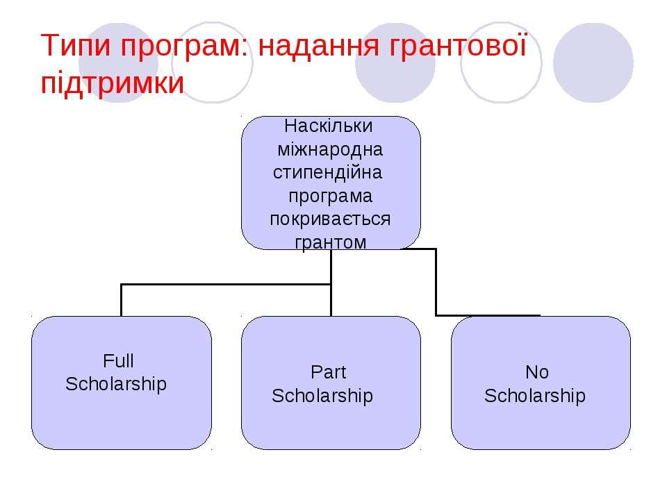 Типи програм: надання грантової підтримки