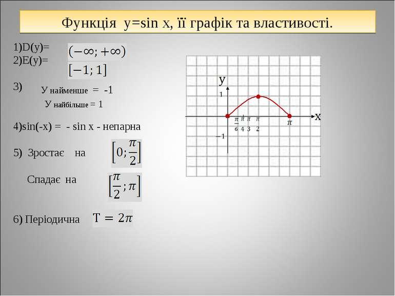 Функція y=sin x, її графік та властивості. 1)D(y)= 2)E(y)= 3) 4)sin(-x) = - s...
