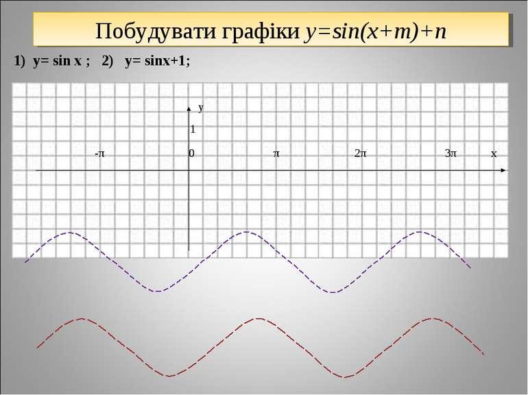 1) y= sin x ; 2) y= sinx+1; y 1 -π 0 π 2π 3π x Побудувати графіки y=sin(x+m)+n