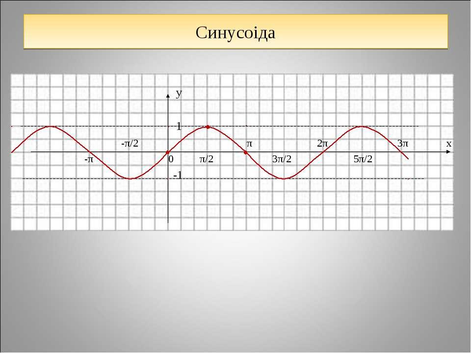 Синусоіда у 1 -π/2 π 2π 3π х -π 0 π/2 3π/2 5π/2 -1