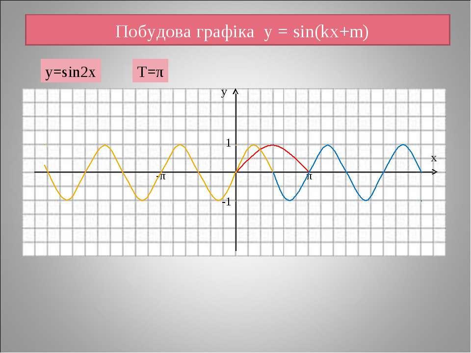 Побудова графіка y = sin(kx+m) у х 1 -1 -π π y=sin2x T=π