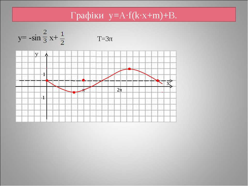 Графіки y=A·f(k·x+m)+B. 2π T=3π