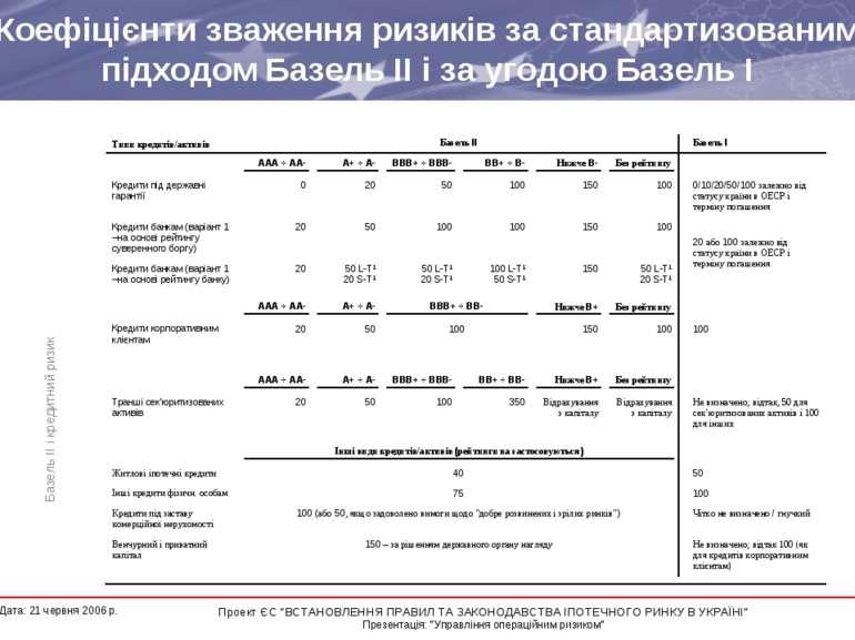 Коефіцієнти зваження ризиків за стандартизованим підходом Базель ІІ і за угод...