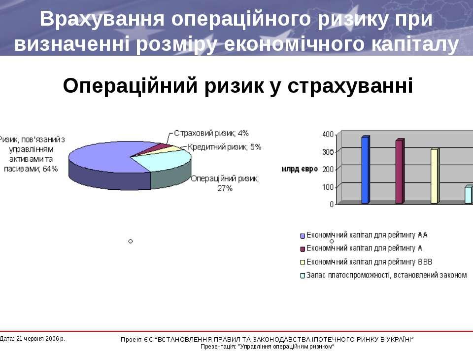 Врахування операційного ризику при визначенні розміру економічного капіталу ...
