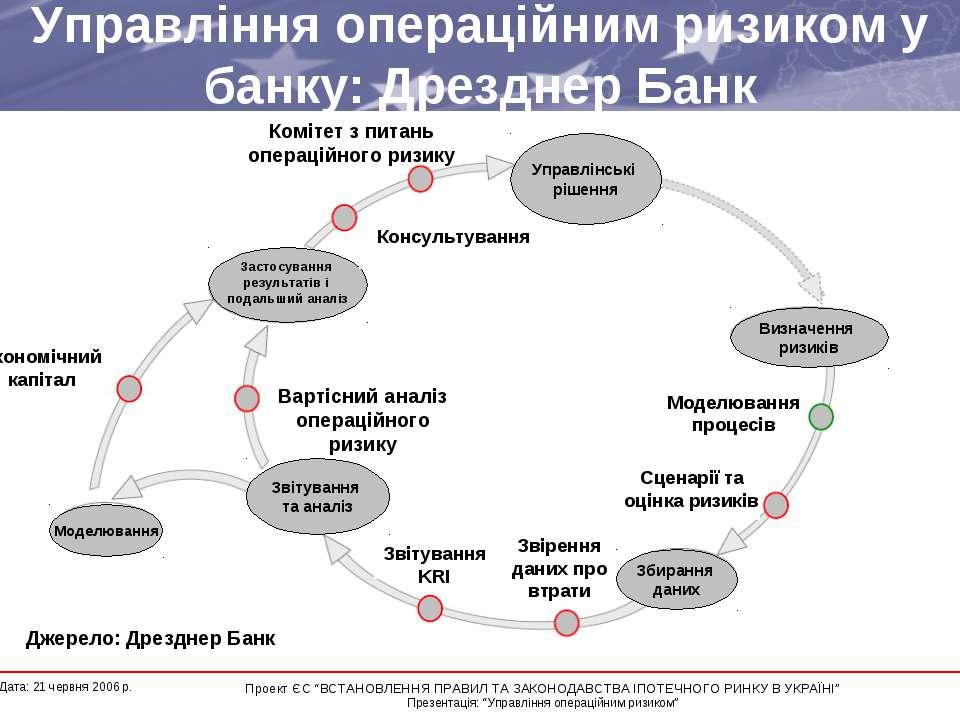 Управління операційним ризиком у банку: Дрезднер Банк Моделювання процесів Сц...