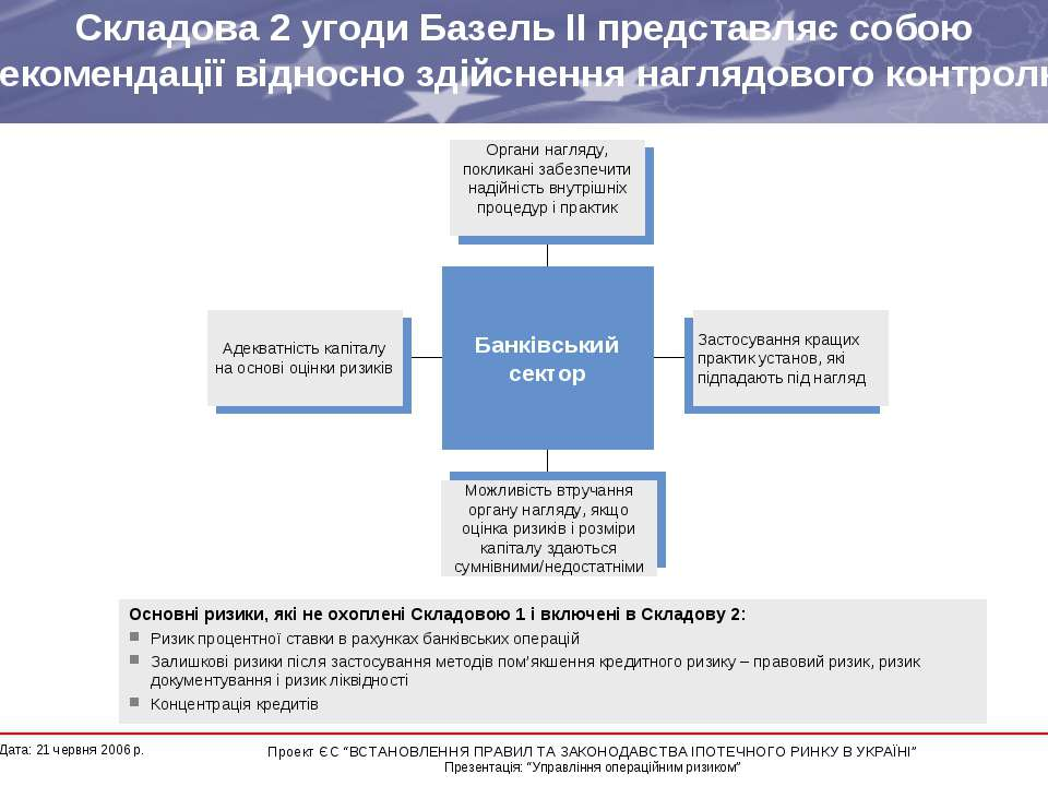 Складова 2 угоди Базель ІІ представляє собою рекомендації відносно здійснення...
