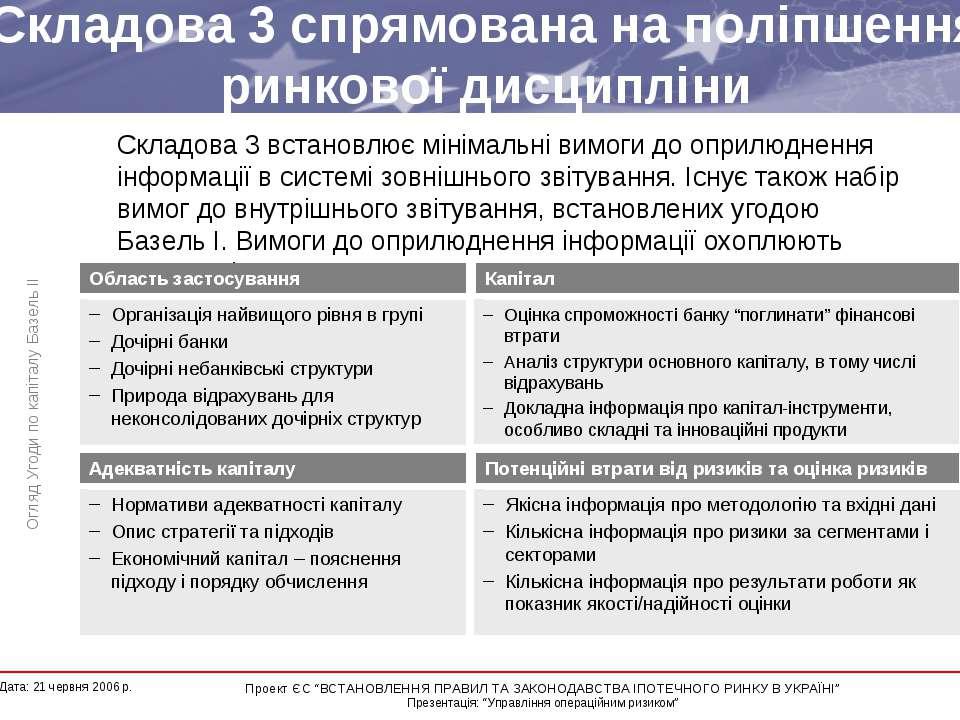 Складова 3 спрямована на поліпшення ринкової дисципліни Організація найвищого...