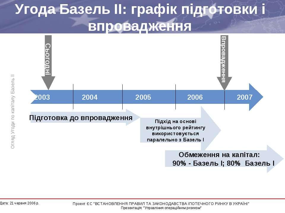 Угода Базель II: графік підготовки і впровадження Огляд Угоди по капіталу Баз...