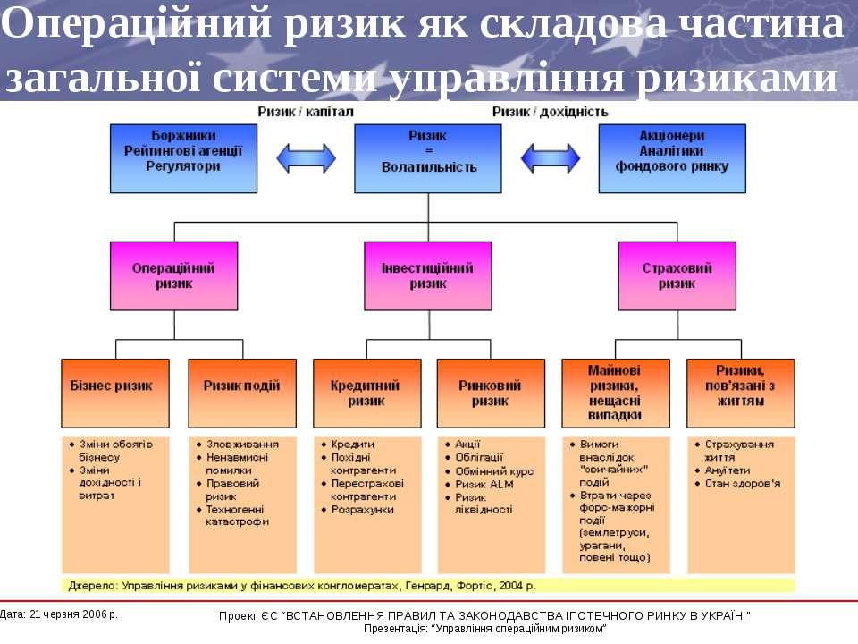 Операційний ризик як складова частина загальної системи управління ризиками *...