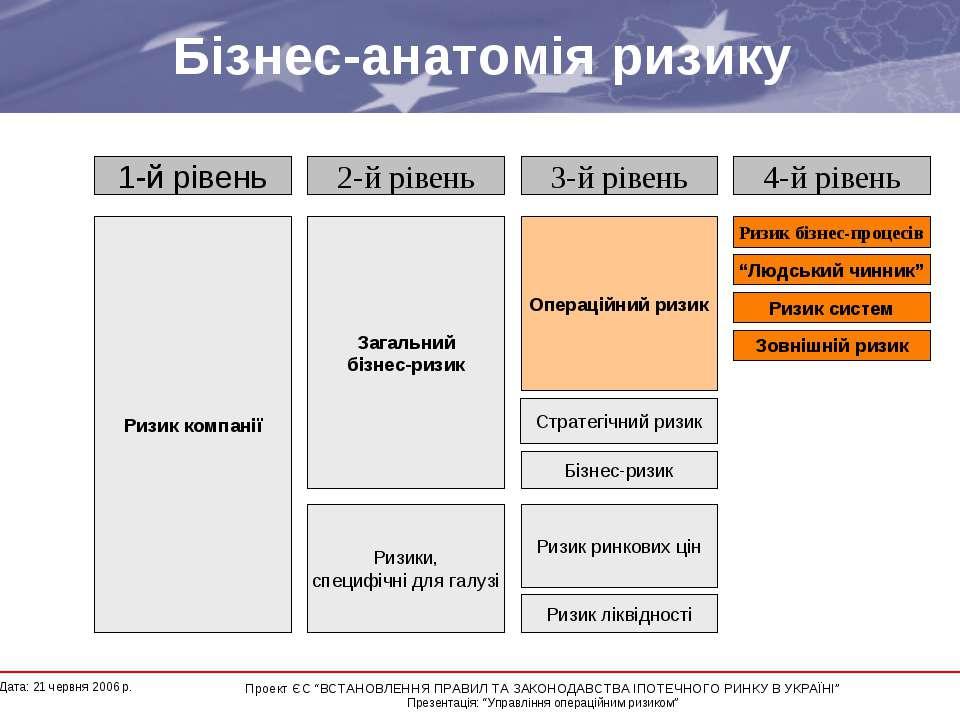"""Бізнес-анатомія ризику * Дата: 21 червня 2006 р. Проект ЄС """"ВСТАНОВЛЕННЯ ПРАВ..."""