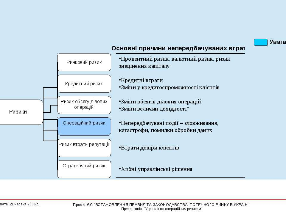 Що таке операційний ризик ?  Kunden sind internationale und mittelständische...
