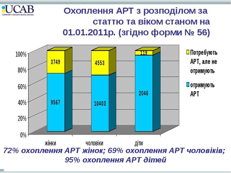 Охоплення АРТ з розподілом за статтю та віком станом на 01.01.2011р. (згідно ...