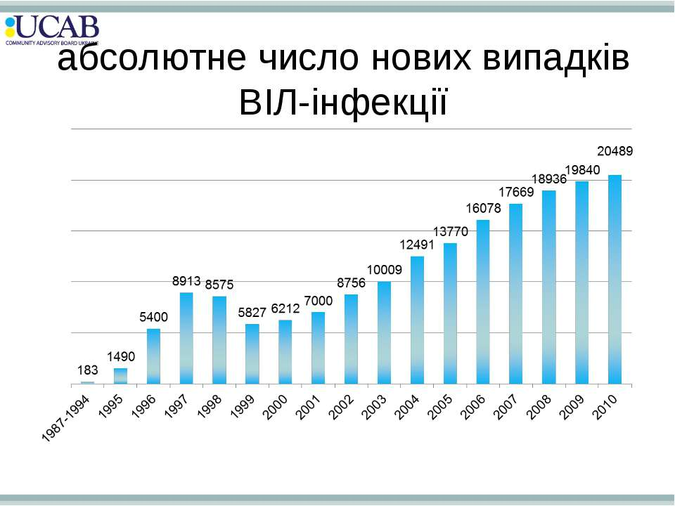 абсолютне число нових випадків ВІЛ-інфекції
