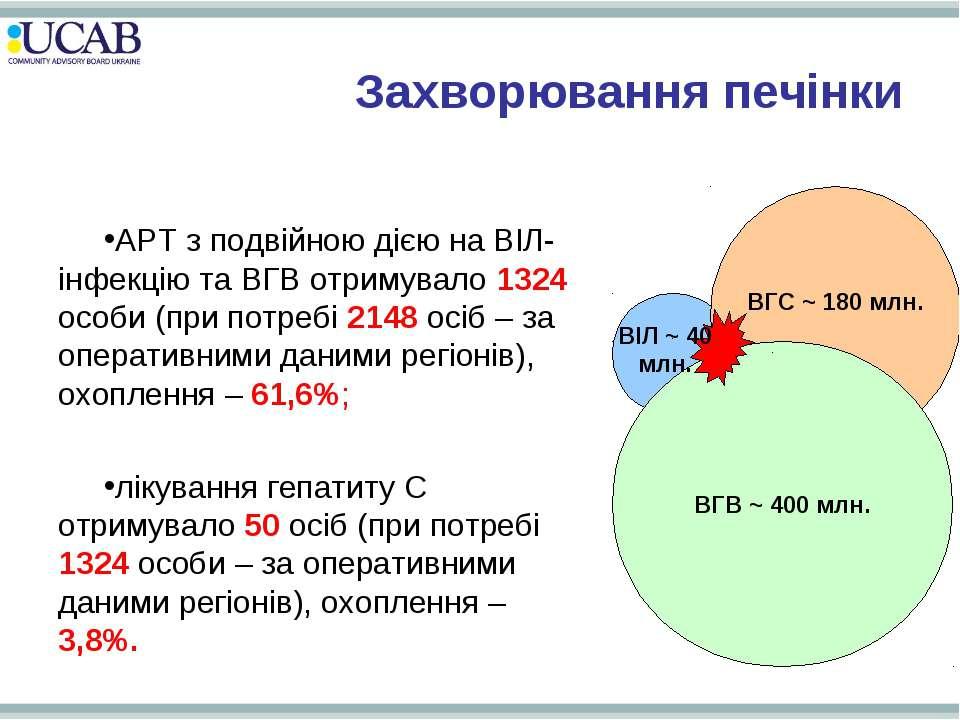 Захворювання печінки АРТ з подвійною дією на ВІЛ-інфекцію та ВГВ отримувало 1...