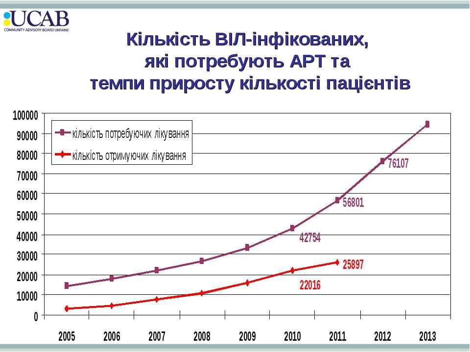 Кількість ВІЛ-інфікованих, які потребують АРТ та темпи приросту кількості пац...