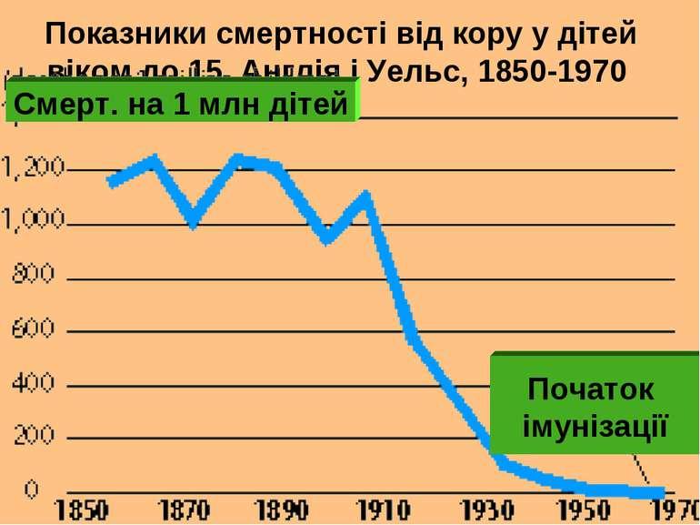 Показники смертності від кору у дітей віком до 15, Англія і Уельс, 1850-1970 ...
