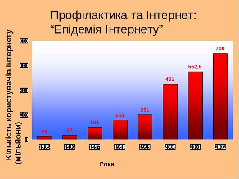 """Профілактика та Інтернет: """"Епідемія Інтернету"""" Кількість користувачів Інтерне..."""