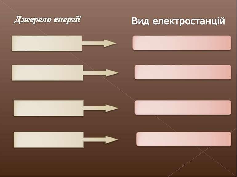 Джерело енергії Вид електростанцій