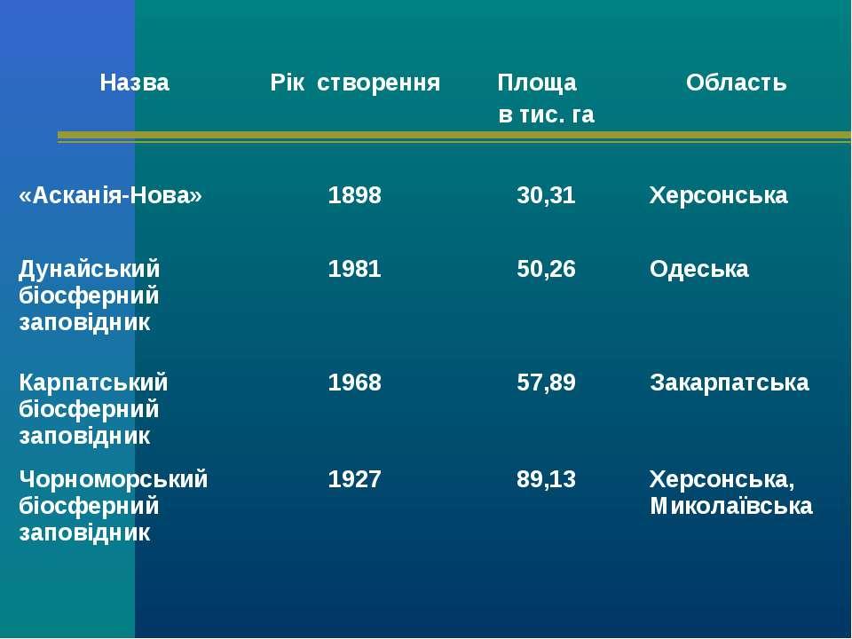 Назва Рік створення Площа в тис. га Область «Асканія-Нова» 1898 30,31 Херсонс...