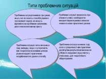 Типи проблемних ситуацій Проблемна ситуація виникає при умові, якщо учні не з...