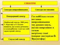 СПЕКТРИ Спектри випромінювання Спектри поглинання Неперервний спектр Лінійчат...