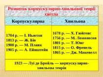 Розвиток корпускулярно-хвильової теорії світла Корпускулярна 1704 р. — І. Нью...