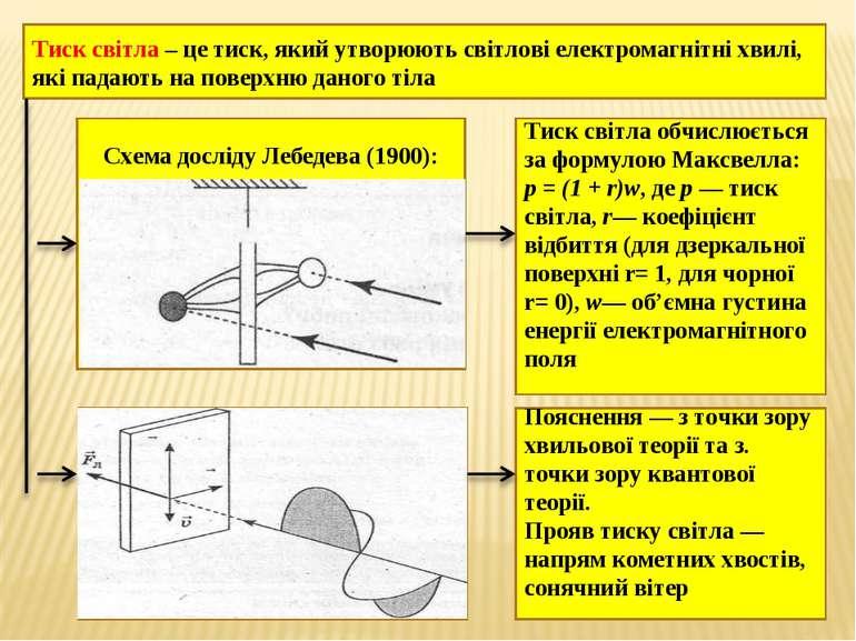 Тиск світла – це тиск, який утворюють світлові електромагнітні хвилі, які пад...