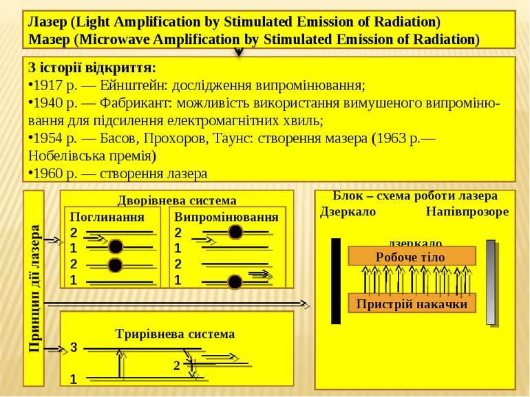 Лазер (Light Amplification by Stimulated Emission of Radiation) Мазер (Microw...
