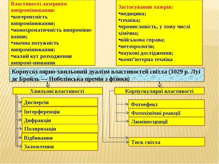 Властивості лазерного випромінювання: когерентність випромінювання; монохрома...