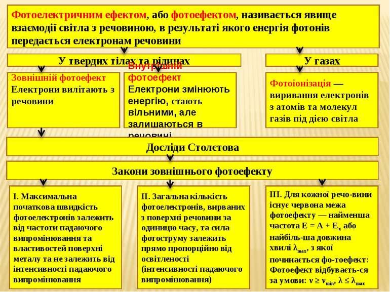 Фотоелектричним ефектом, або фотоефектом, називається явище взаємодії світла ...