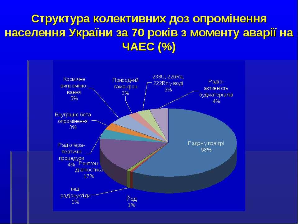 Структура колективних доз опромінення населення України за 70 років з моменту...