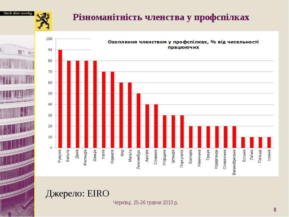* Різноманітність членства у профспілках Джерело: EIRO Чернівці, 25-26 травня...