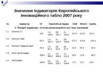 Значення індикаторів Європейського інноваційного табло 2007 року № Індикатор ...