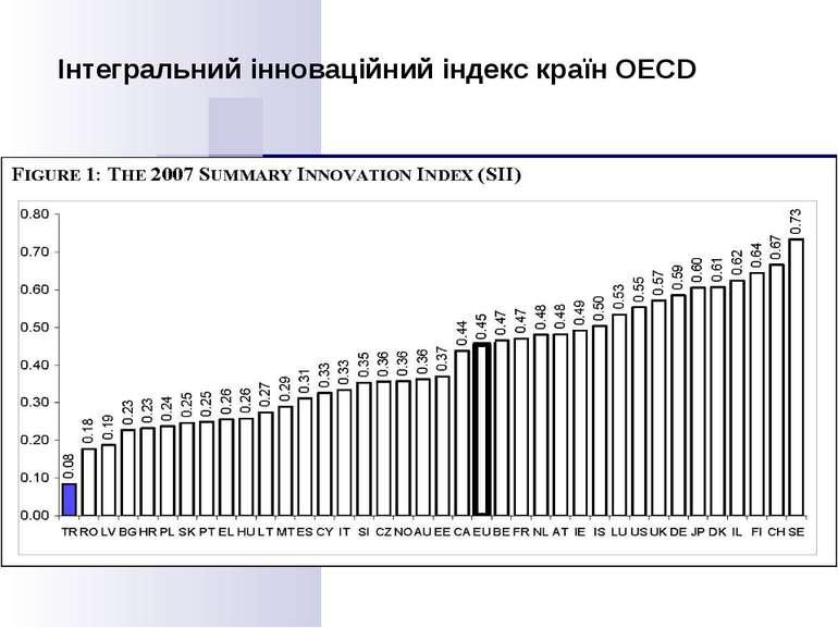 Інтегральний інноваційний індекс країн ОЕСD