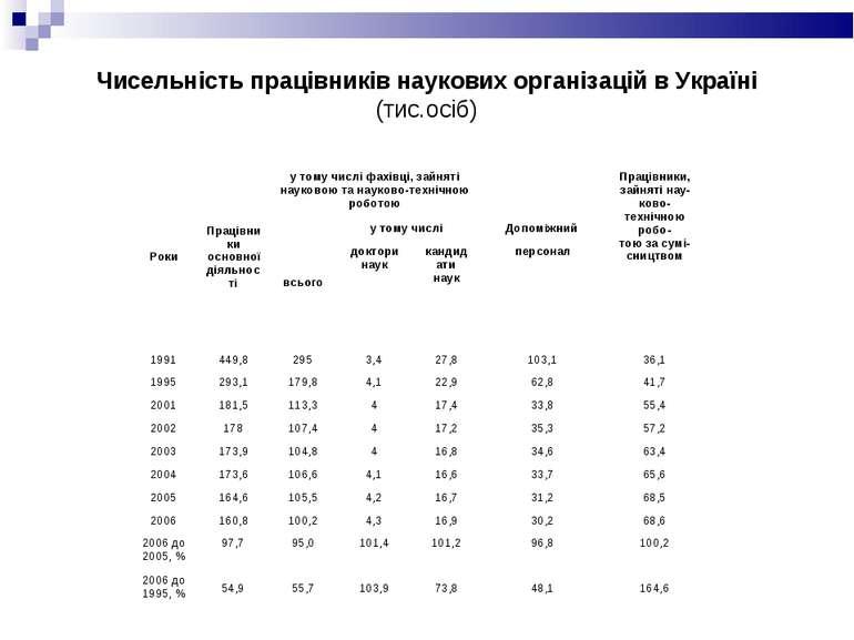 Чисельність працівників наукових організацій в Україні (тис.осіб) Роки Праців...
