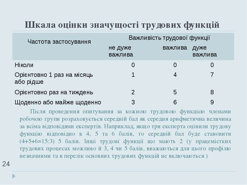 Шкала оцінки значущості трудових функцій * Після проведення опитування за кож...