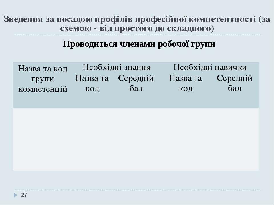 Зведення за посадою профілів професійної компетентності (за схемою - від прос...