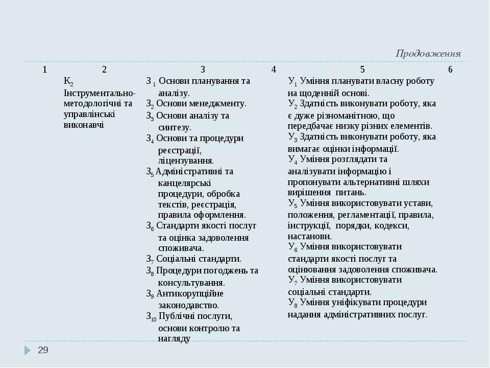 Продовження * 1 2 3 4 5 6 К2 Інструментально-методологічні та управлінські ви...