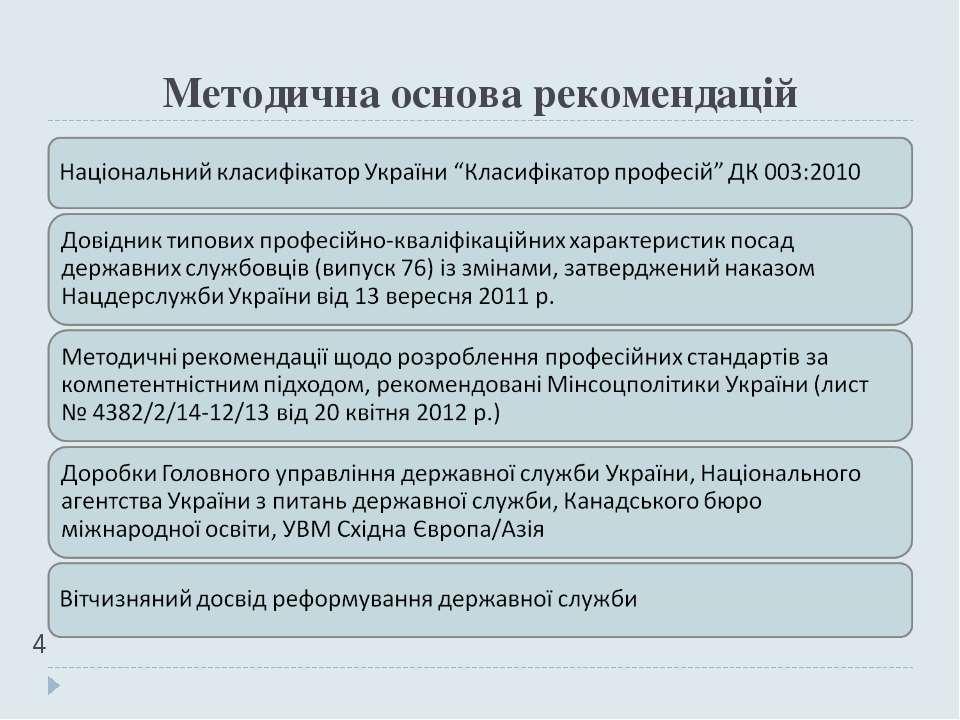 Методична основа рекомендацій *