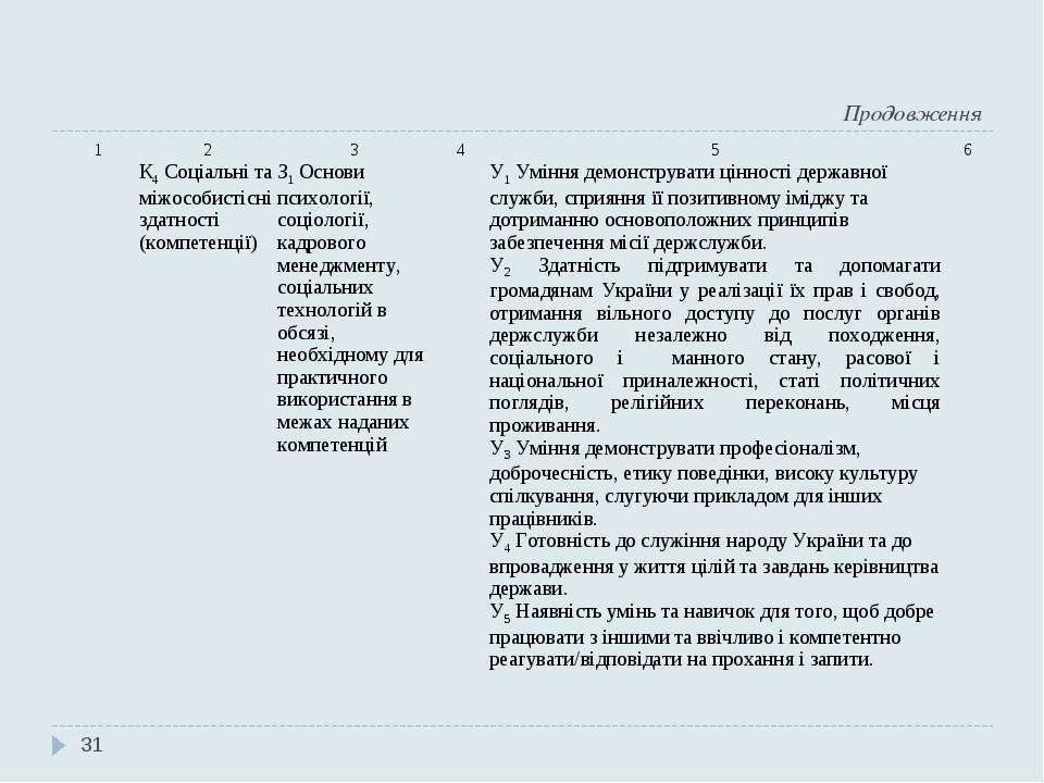 Продовження * 1 2 3 4 5 6 К4 Соціальні та міжособистісні здатності (компетенц...