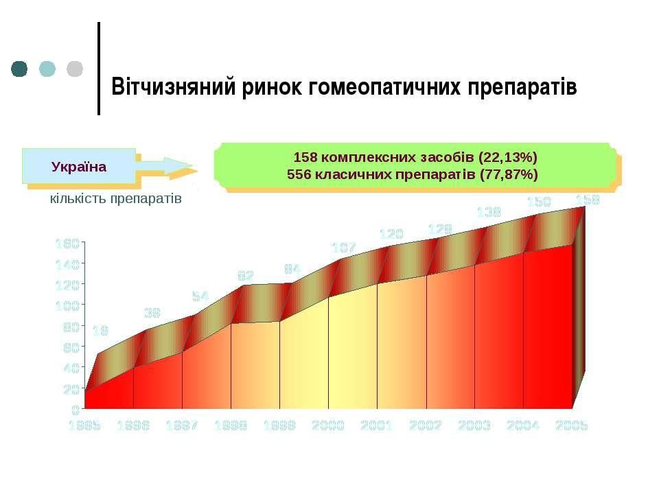 Вітчизняний ринок гомеопатичних препаратів 158 комплексних засобів (22,13%) 5...