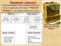 Правові знання Золотий ковчег для зберігання «Руської правди». За Ярослава Му...