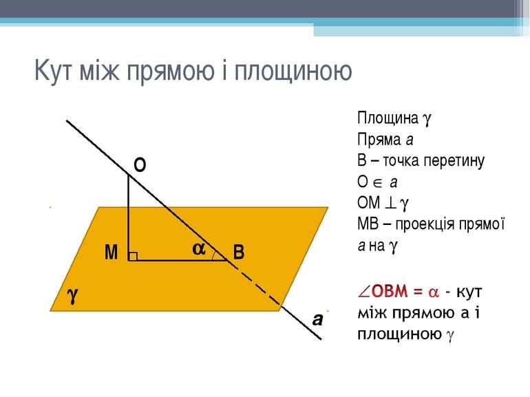 Кут між прямою і площиною В М О Площина Пряма а В – точка перетину О а ОМ МВ ...