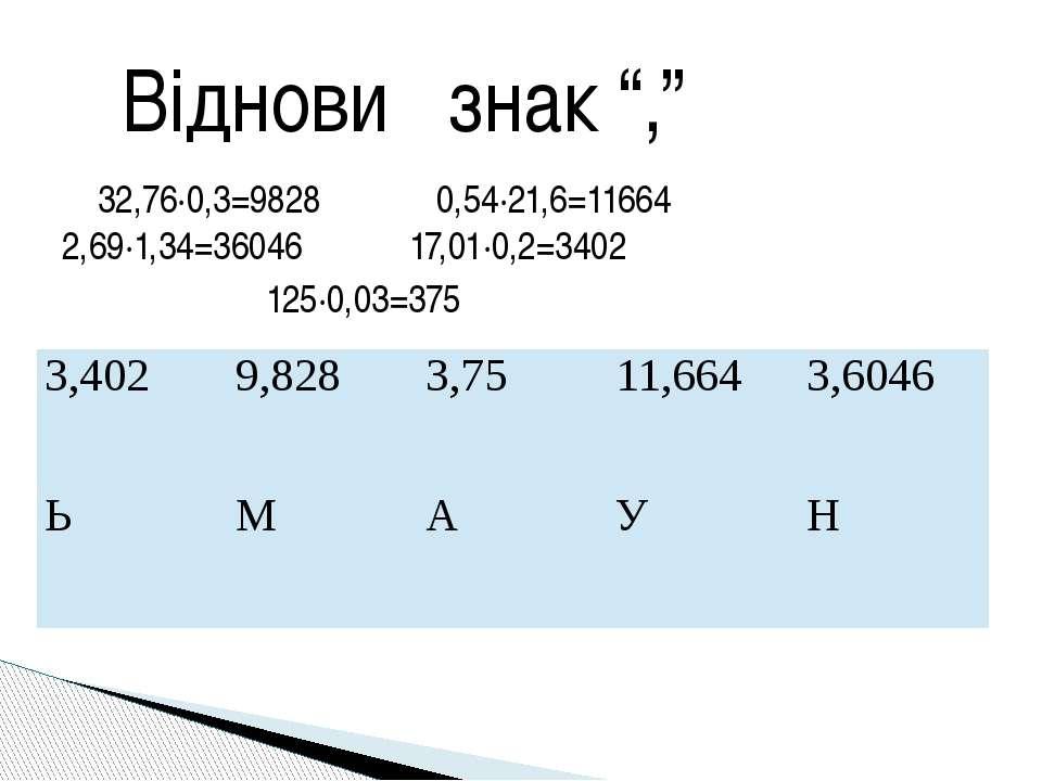 32,76·0,3=9828 0,54·21,6=11664 2,69·1,34=36046 17,01·0,2=3402 125·0,03=375 Ві...