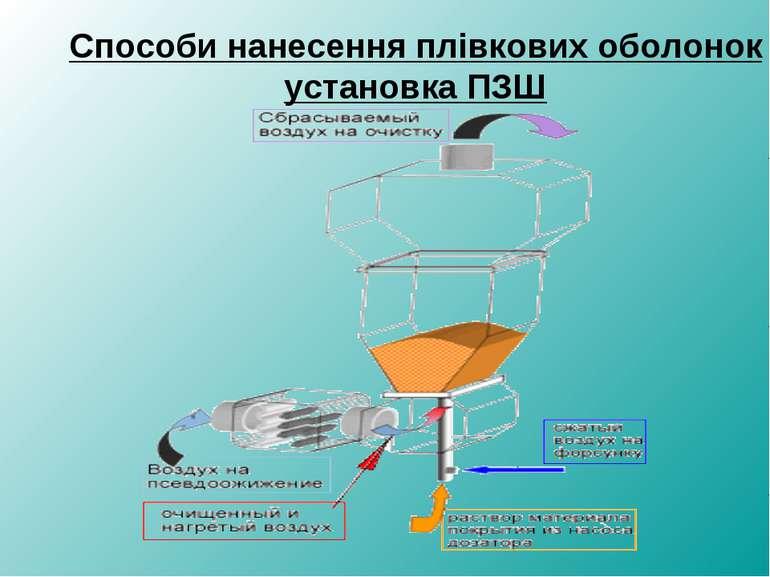 Способи нанесення плівкових оболонок установка ПЗШ