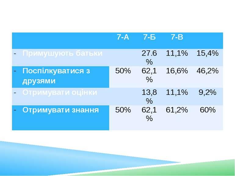Чому ви ходите до школи? 7-А 7-Б 7-В  Примушують батьки  27.6% 11,1% 15,4% ...